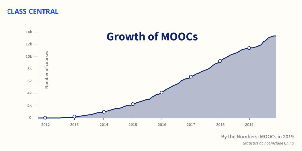 At https://www.classcentral.com/report/mooc-stats-2019/